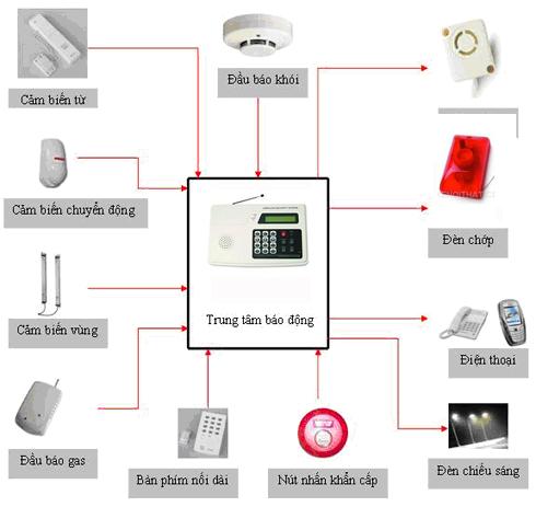 Hệ thống báo trộm, báo động – giải pháp an ninh hoàn hảo