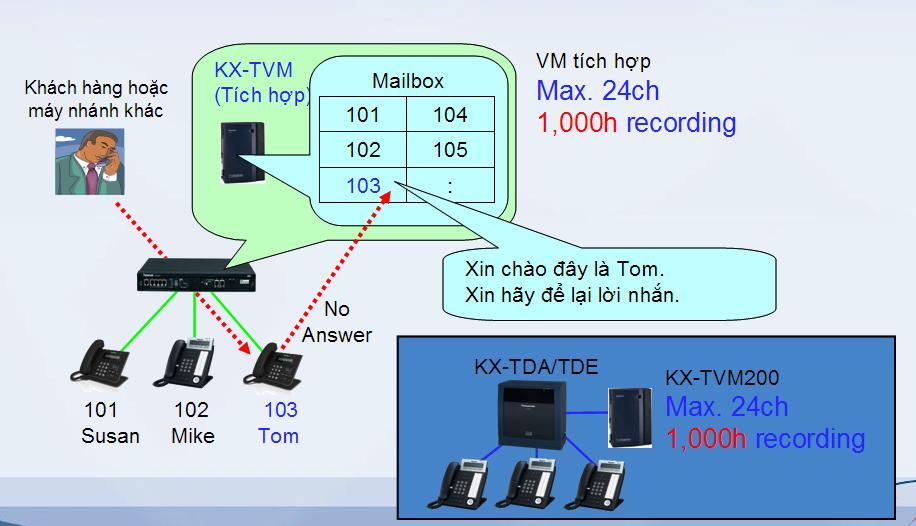 GIẢI PHÁP TỔNG ĐÀI PANASONIC KX-NS300/1000