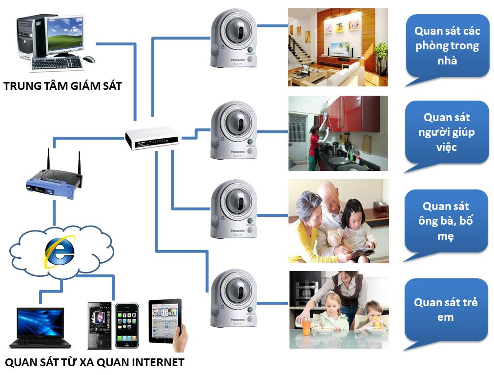 Giải pháp lắp Camera quản lý gia đình