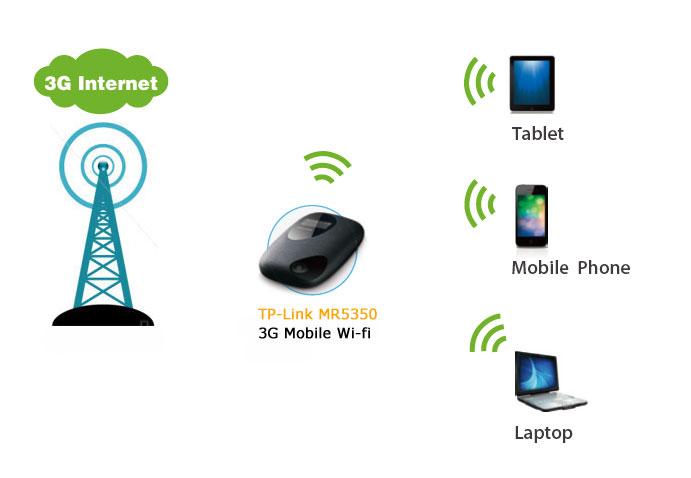 Bạn muốn dùng wifi mọi lúc mọi nơi?