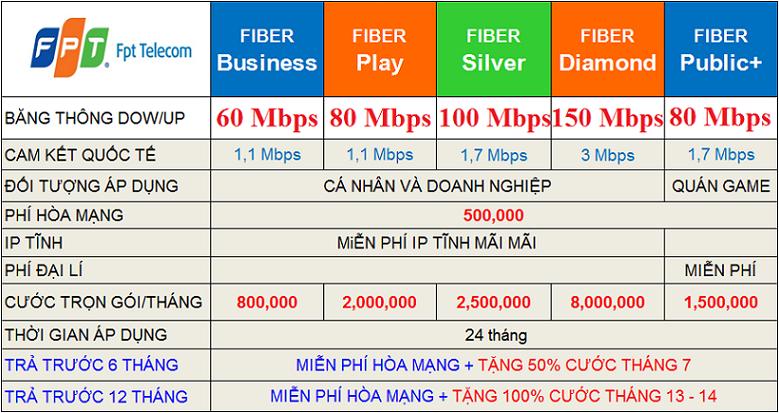 Cáp Quang FPT Doanh Nghiệp