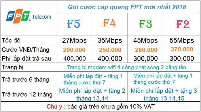 Cáp Quang FPT Siêu Tốc