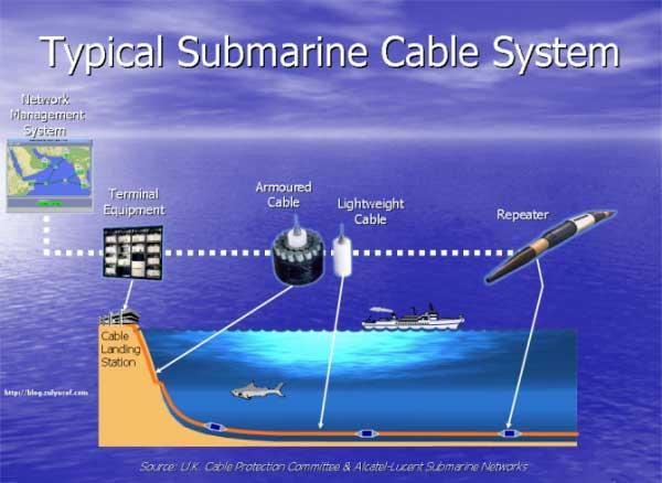 Viettel đầu tư thêm 2 tuyến cáp quang biển mới