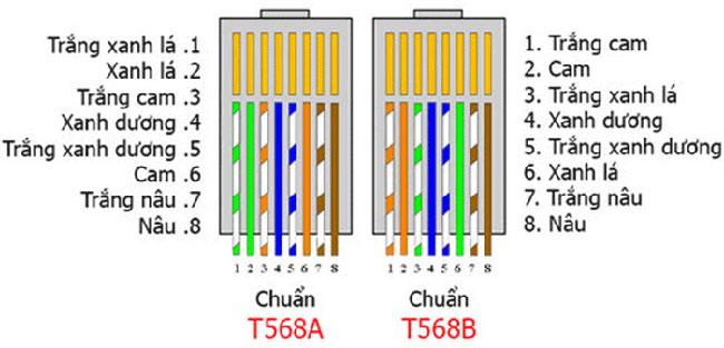 cách sắp xếp màu dây mạng lan chuẩn