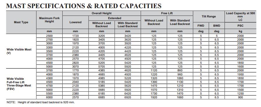 Bảng tải trọng sức nâng và thông số khung -MAST cho xe 8FBE20