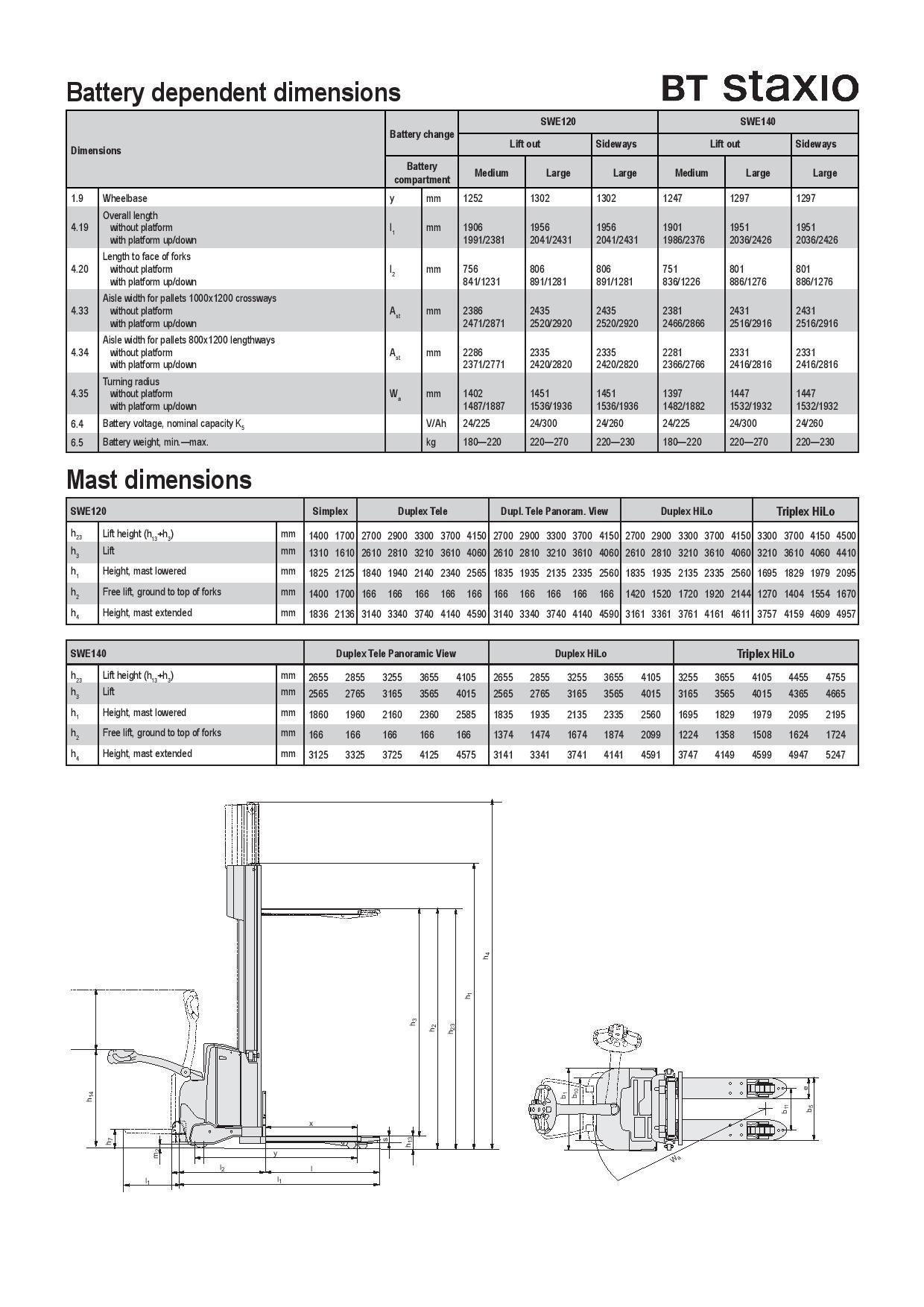 Thông số kỹ thuật SWE120-140