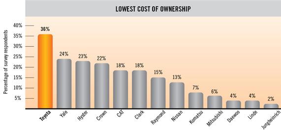 Chi phí sở hữu xe nâng Toyota thấp nhất