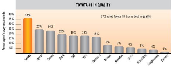 Xe nâng hàng chất lượng tốt nhất