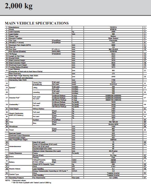 Thông số kỹ thuật xe nâng điện Toyota 8FBE20
