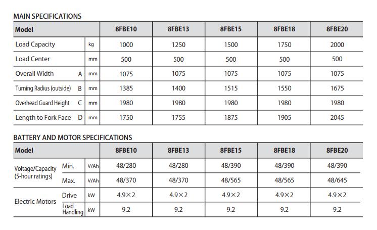 Bảng thông số chung, sạc, motor xe nâng điện 8FBE