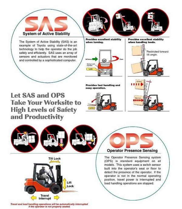 hệ thống SAS & OPS của TOYOTA