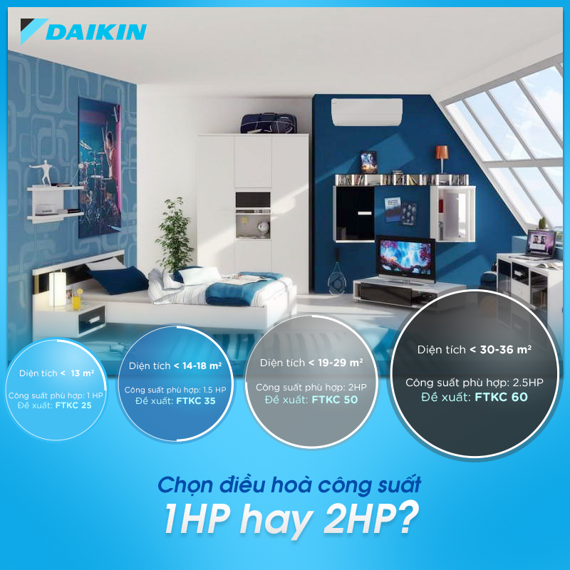Tập đoàn Daikin giành được giải thưởng môi trường với môi chất lạnh thế hệ mới R32