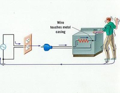 Vì sao cần nối dây tiếp đất cho máy giặt