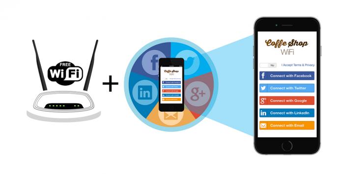 lắp đặt wifi marketing FPT