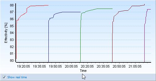 Phần mềm giác sơ đồ tự động phiên bản ĐA NHÂN - SIÊU PHÂN LUỒNG Multi Core