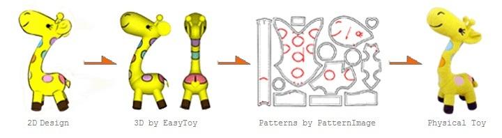 Phần mềm BÓC TÁCH mô hình 3D sang rập 2D thú nhồi bông