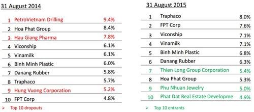 FPT chiếm tỷ trọng cao trong các quỹ ngoại tại Việt Nam