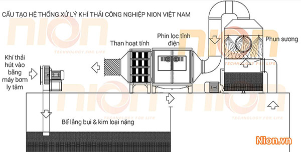 Hệ thống xử lý khí thải tĩnh điện