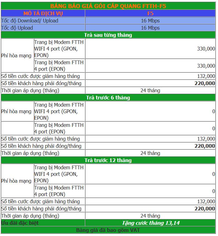 Bảng giá gói FTTH-F5