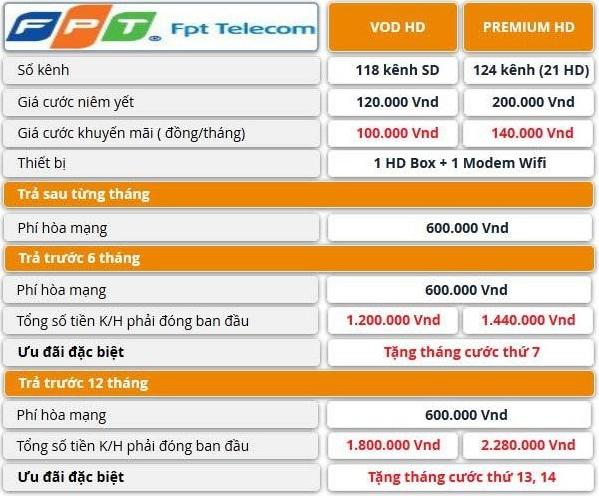Bảng báo giá dịch vụ truyền hình internet của FPT