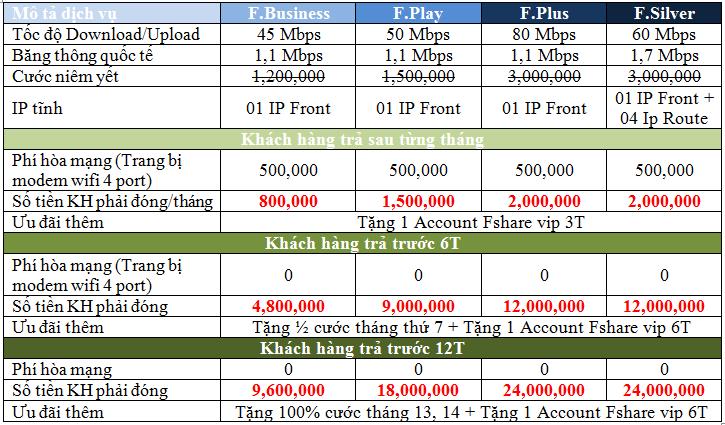 Từ A đến Z các bước cần thực hiện khi bạn có nhu cầu lắp internet FPT