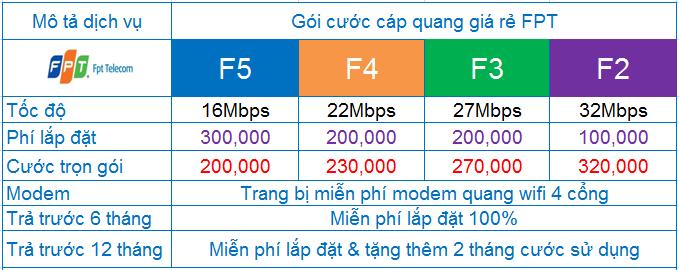 Cập nhật bảng báo giá dịch vụ FPT dành cho tháng 8
