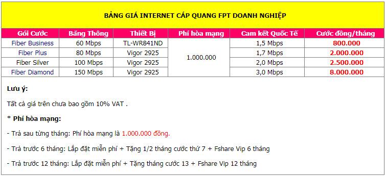 Bảng Giá internet cáp quang fpt doanh nghiệp