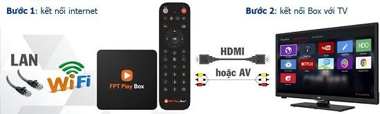 Cách kết nối FPT Play Box Với Tivi