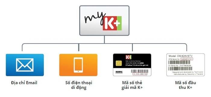 Bước 4 đăng ký tài khoàn MyK+
