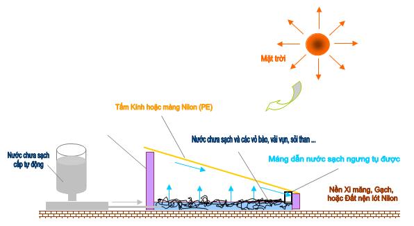 Sản xuất nước sạch từ nguồn nước bẩn