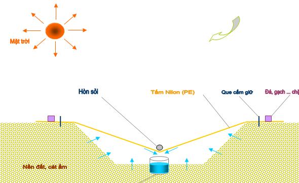 Sản xuất nước từ nền đất cát ẩm