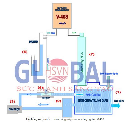 Hệ thống xử lý nước ozone công nghiệp 40g