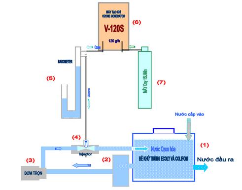 Hệ thống xử lý nước thải sử dụng máy ozone công nghiệp 120g