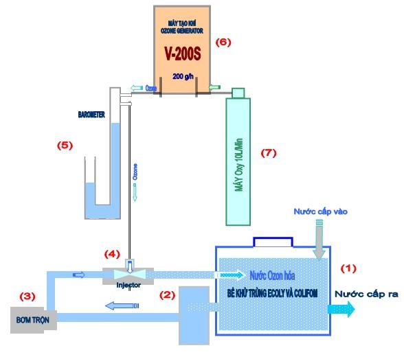 Mô hình xử lý nước sử dụng máy ozone công nghiệp công suất 200g