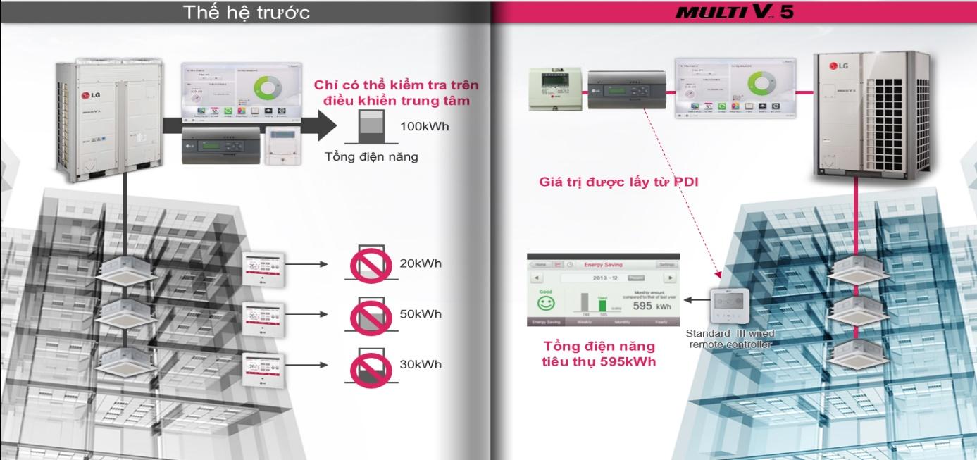 Công nghệ VRF từ LG