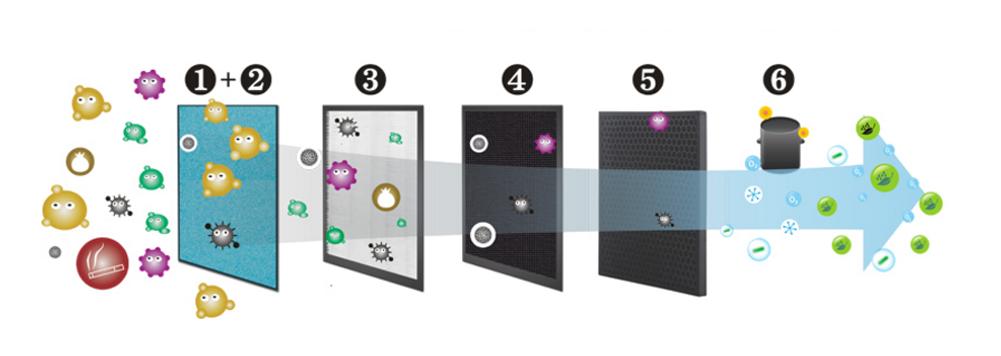 6 giai đoạn lọc không khí của máy VTL03