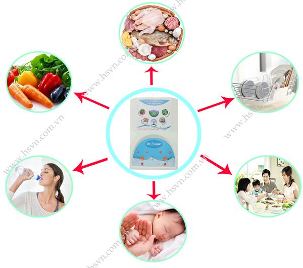 Tác dụng của máy khử độc thực phẩm DrOzone
