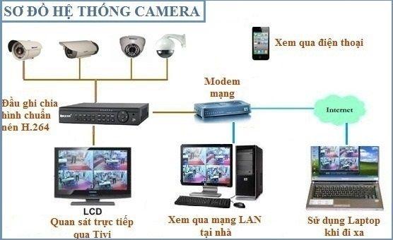 Cho thuê camera quan sát giá rẻ và uy tín nhất Hà Nội