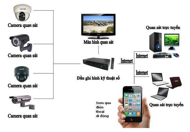 Cho thuê camera quan sát, dịch vụ cho thuê camera quan sát tốt nhất hiện nay