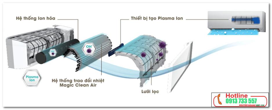 RAS-H18G2KCVP-V trao đổi nhiệt